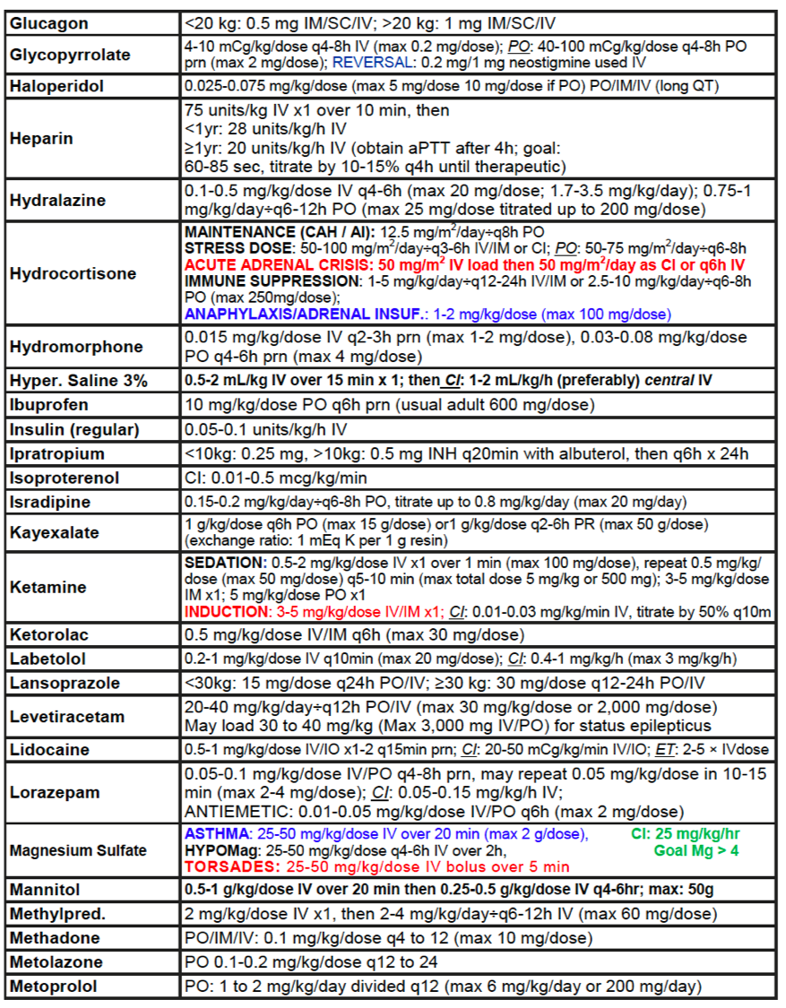 Med Dosing Quick Reference - LearnPICU
